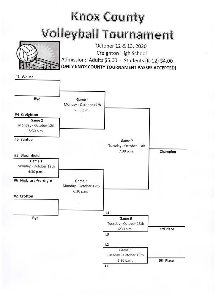 Knox County Volleyball Bracket